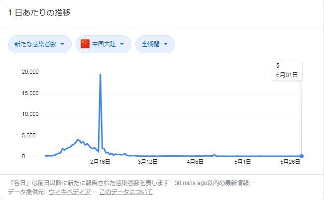 中国コロナ感染者数